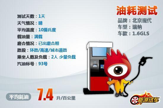 北京现代瑞纳实测油耗