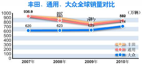 2010年度全球汽车销量三甲排名丰田、通用、大众