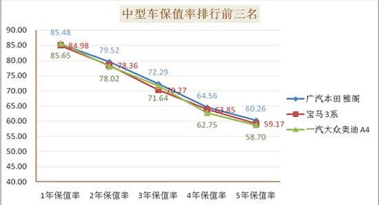 中国二手车网乘用车保值率排名结果