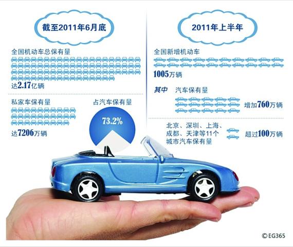 不断壮大的机动车保有量给节能减排造成巨大压力