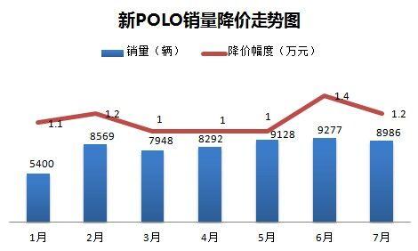 新POLO销量降价走势图