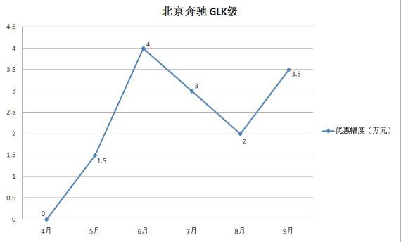 北京奔驰GLK级近半年优惠幅度走势图