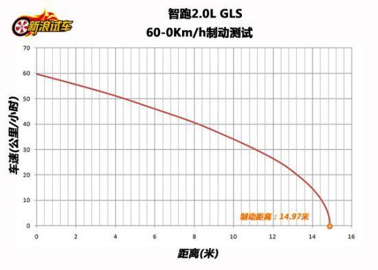 起亚智跑60-0Km/h的刹车距离为14.97米