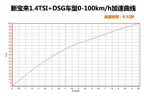 实测加速成绩9.51秒