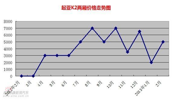 起亚K2两厢价格走势图