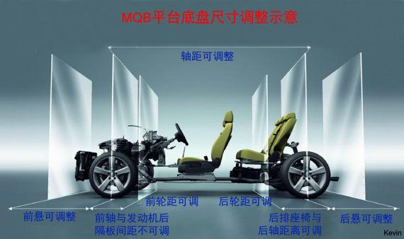 大众MQB平台