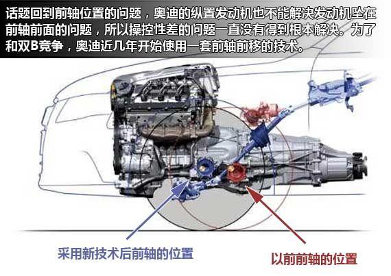 为了减轻前轴负荷,奥迪开发了前轴前移技术