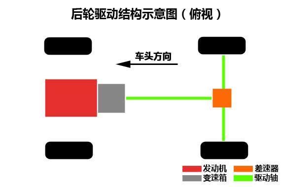 后驱车动力机构布置示意图(俯视)