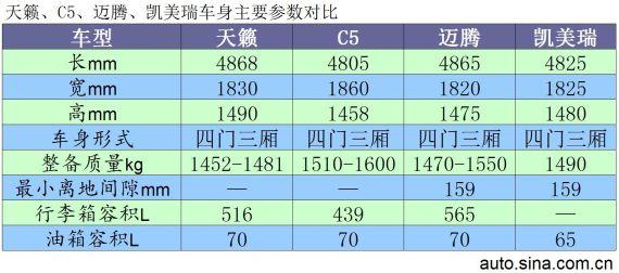 车身主要参数对比