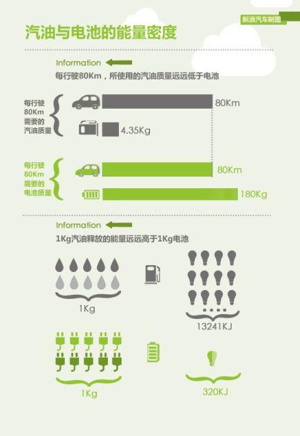 能量密度对比