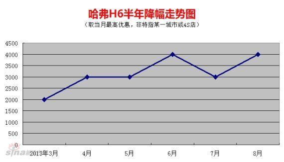 哈弗H6半年降幅走势图