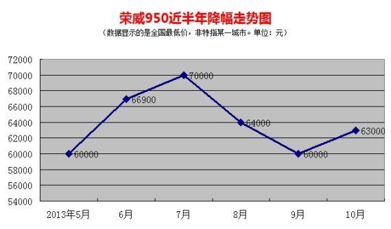 荣威950