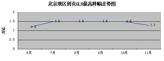 别克GL8最高降幅走势图