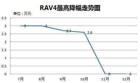 RAV4最高降幅走势图
