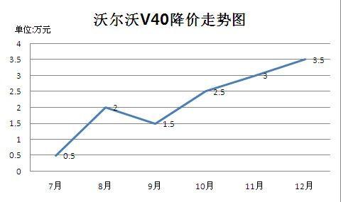 沃尔沃V40优惠幅度走势图