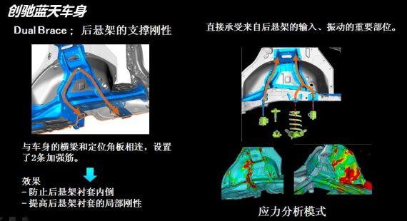 悬挂安装位进行增强保证车身刚度、提高操控灵敏度