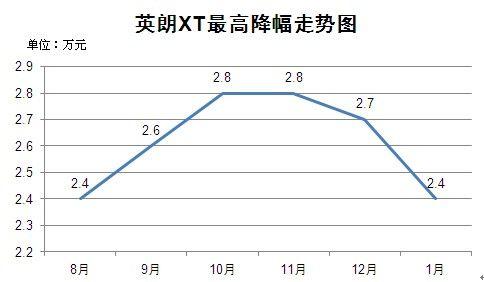 英朗XT最高降幅走势图