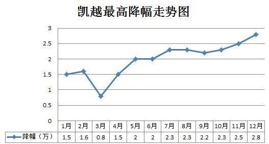 凯越2013年最高降幅走势图