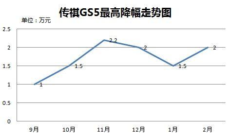 传祺GS5最高降幅走势图