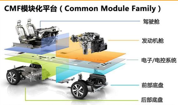图为日产CMF模块化平台示意图