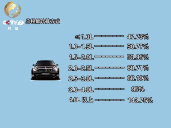 海关进口车总税额计算方式