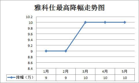 雅科仕最高降幅走势图