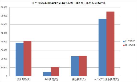 日产奇骏/丰田RAV4 2.5L 4WD车型三年6万公里用车成本对比