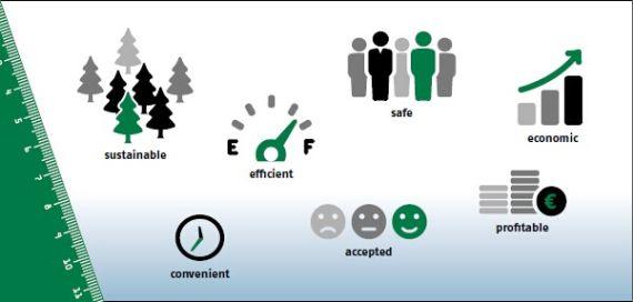 评估C2X的维度:可持续性、效率、安全、经济、便捷、接受程度以及利润效益