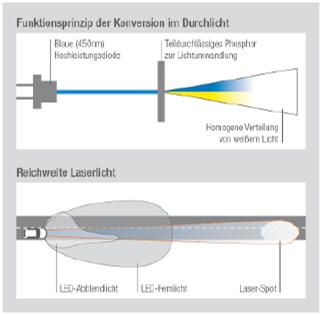 激光的工作原理及在车头灯的可能应用(图:欧司朗)