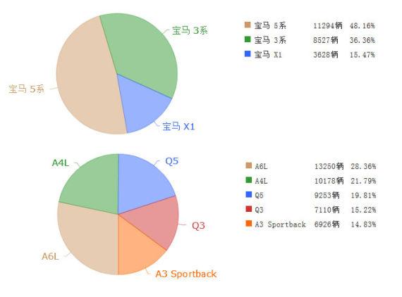 2014年9月宝马X1和奥迪Q3的销量占比