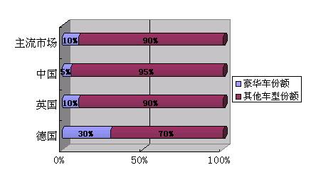 在英国市场,高档豪华车型份额占10%,在德国高达30%。而在中国仅仅只有5%左右。