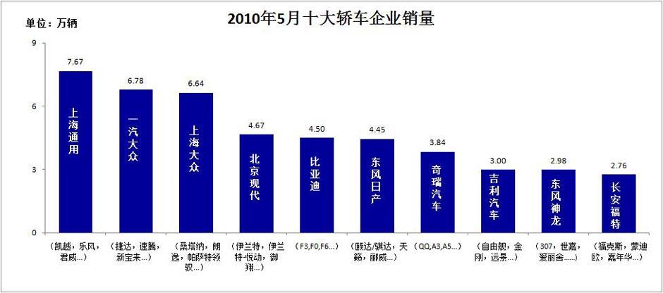 5月冠军F3销售2.40万辆 上海通用销量第一