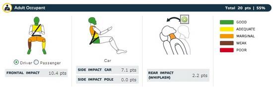 图为碰撞时车内驾乘人员受伤情况 三幅图依次为正面碰撞驾驶员、副驾驶员、侧面碰撞驾驶员