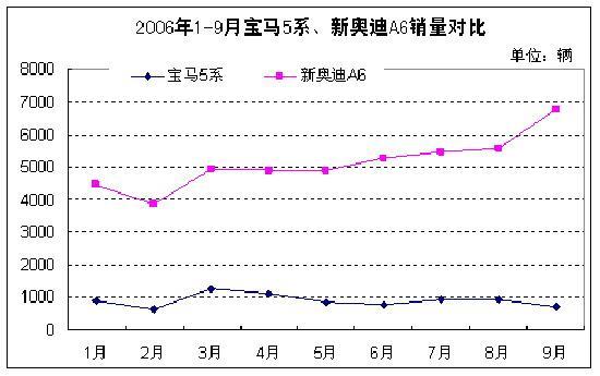 销量对比表(图)