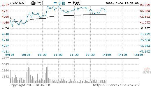 今日开盘后,福田汽车涨幅超过4%,一度冲到4.78元
