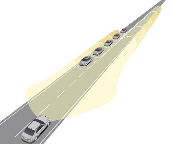 智能大灯系统可以根据来车距离自动调节高度角和亮度