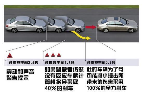 现在有些车厂已经在尝试自动刹车系统