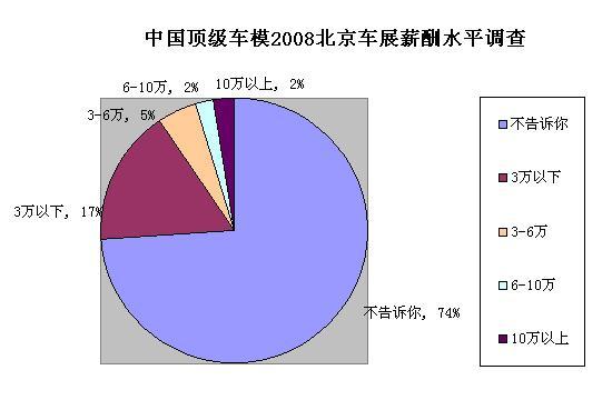 中国顶级车模职场生存白皮书之车展薪酬水平