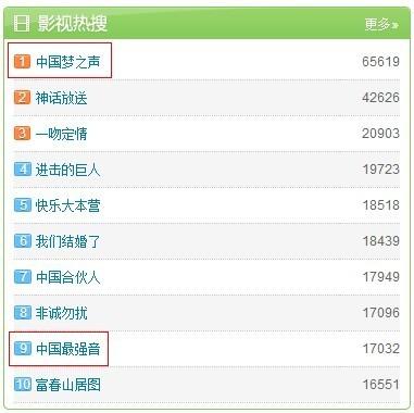 6月3日的新浪微博影视热搜排行,中国梦之声完胜中国最强音,并且成为最热门的影视节目。