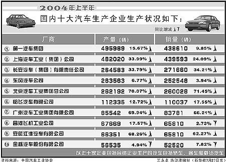 """2004上半年国内汽车生产企业""""十强""""出炉(图)"""