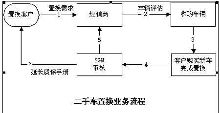 诚新二手车置换流程(图)