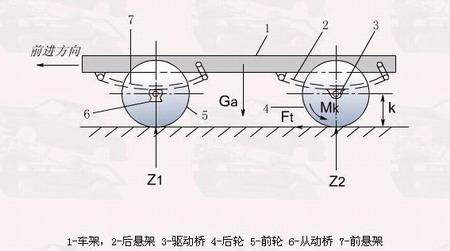 行驶系简介(图)