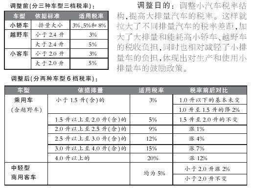 新汽车消费税4月1日起施行大排量轿车税率猛涨