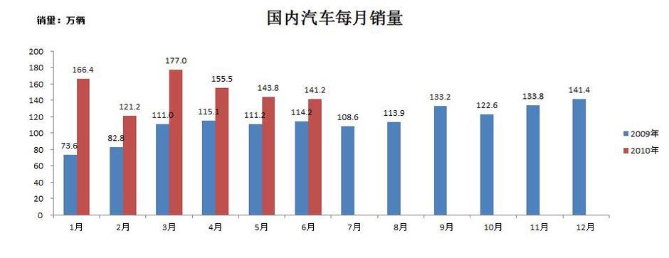 http://auto.sina.com.cn/news/2010-06-08/1614611315.shtml