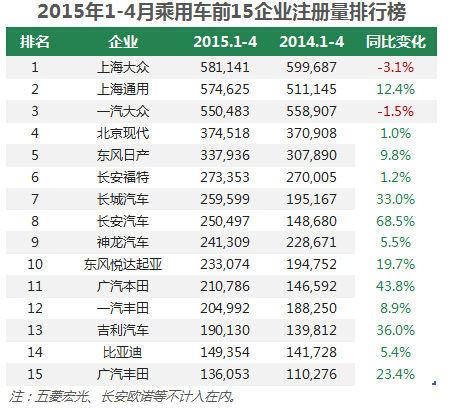 诸神黄昏 简析2015前4月中国车企销量