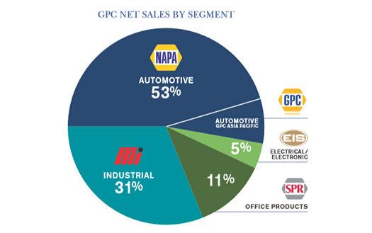 NAPA:一枝独秀的美国汽车后市场连锁加盟品牌