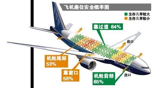 飞机座位安全概率图(图片来源网络)