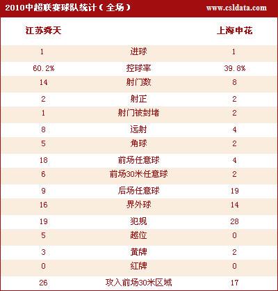点击观看江苏1-1上海数据统计