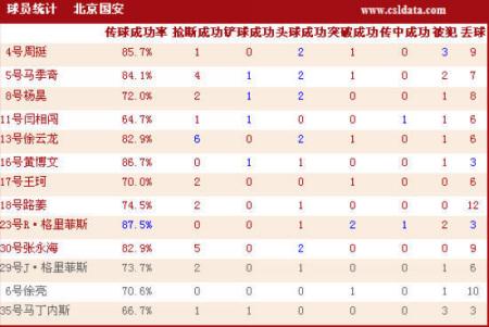 点击观看大连3-0北京数据