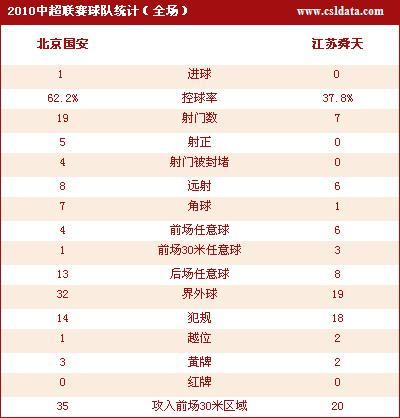 点击查看北京1-0江苏数据统计